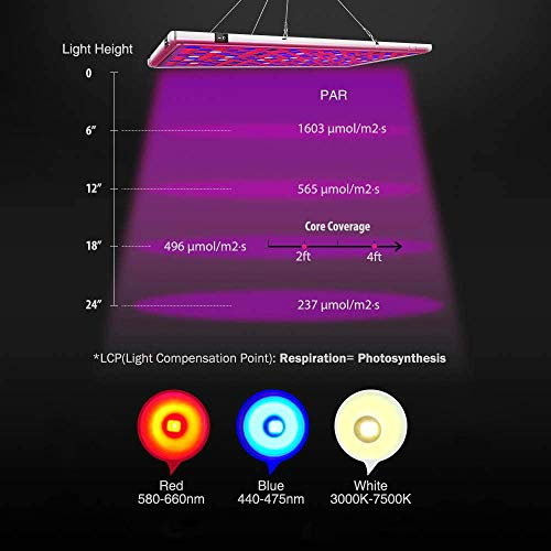 Relassy Pflanzenlampe LED 300w Lichtleistung Vollspektrum Panel Pflanzenlicht