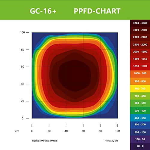 Pflanzenlampe Greenception GC-16+