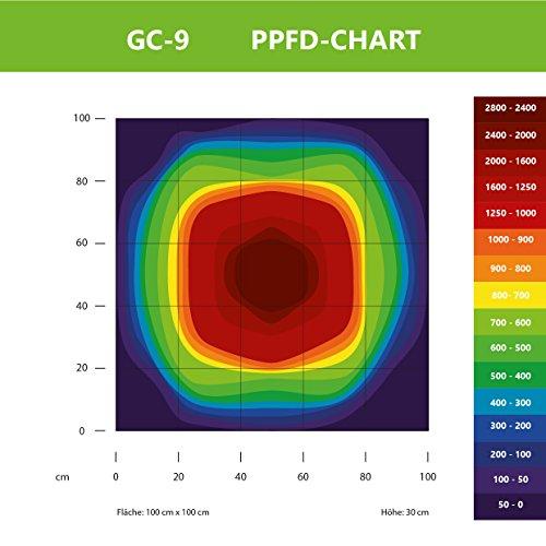 Greenception 288W GC-9 Profi COB Grow LED Pflanzenlampe, Vollspektrum Pflanzenlicht mit UV & IR