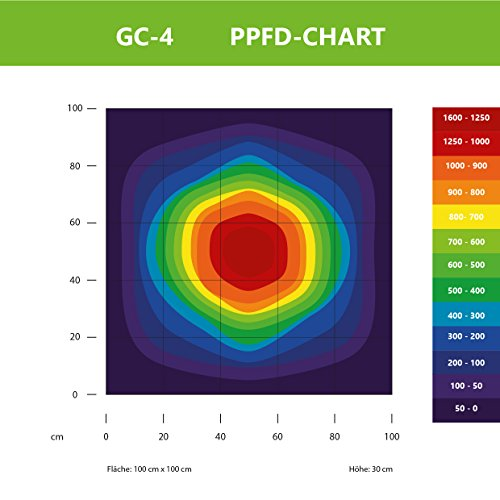 Greenception 128W GC-4 Profi COB Grow LED Pflanzenlampe, ideales Warm-Weiß Vollspektrum