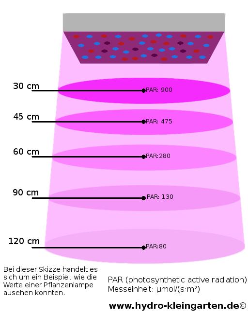 LED-Lampe Skizze - Zeigt wie die Wirkung in der Tiefe nachlässt