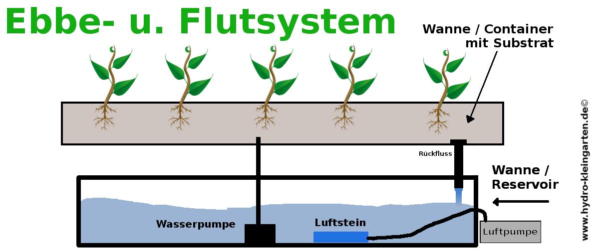 Ebbe Flutsystem Aufbau